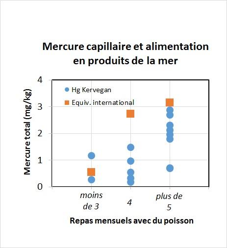 Mercure capillaire et alimentation en produits de la mer