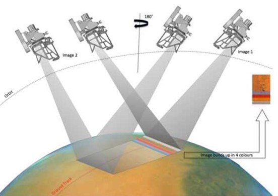 FIGURE 1: Schéma de l'approche d'imagerie pour CaSSIS.